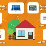 Financial Aid to Go Green in your Home