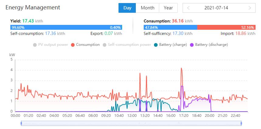 stats monitoring 2